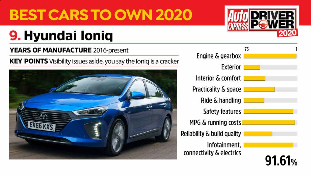 Hyundai IONIQ Top 10 dos Melhores Carro para Comprar