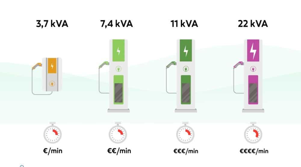 Tipos de carregamento de carros elétricos
